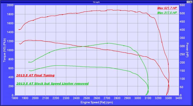 RaceMe ULTRA Tuner for Ram Truck 2500/3500 | Newest Update 2007 5-2018 |  Cummins Diesel 6 7l | Delete DPF, EGR, DEF